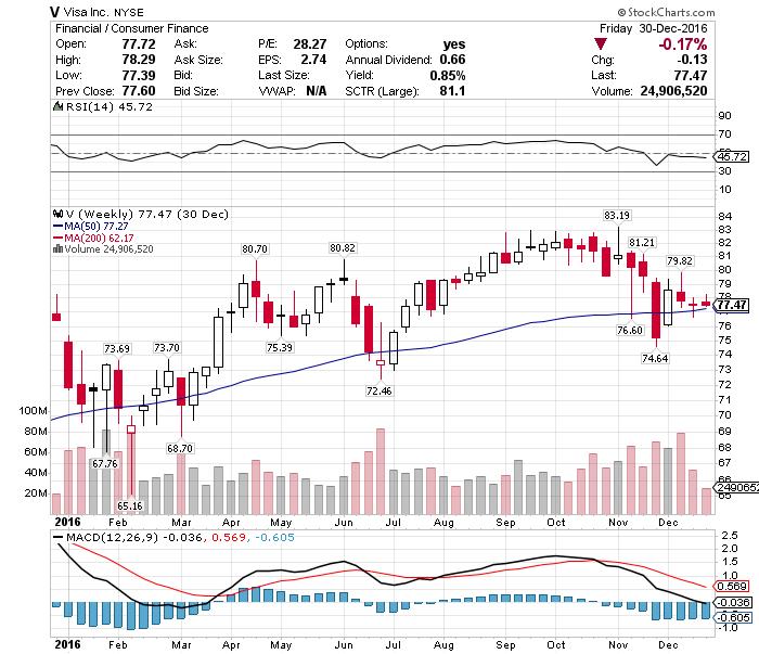 株価 ビザ